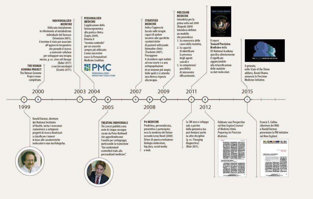 Timeline della medicina di precisione