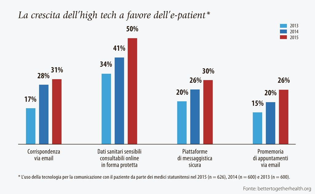 La crescita dell'high tech a favore dell'e-patient