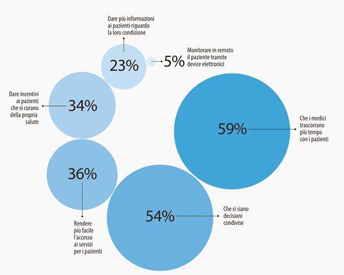 Il punto di vista statunitense: Cosa serve per aumentare il patient engagement?