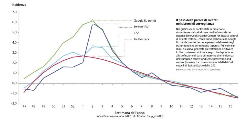 il-peso-della-parole-di-twitter-nei-sistemi-di-sorveglianza