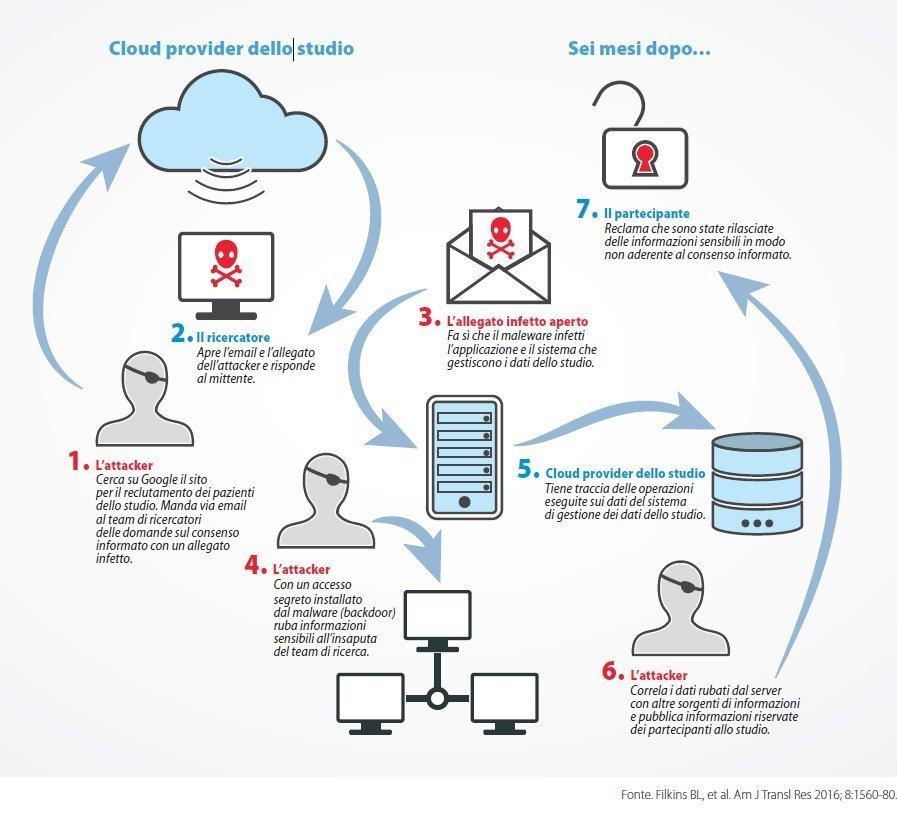attacchi-alla-sicurezza-nelle-rete