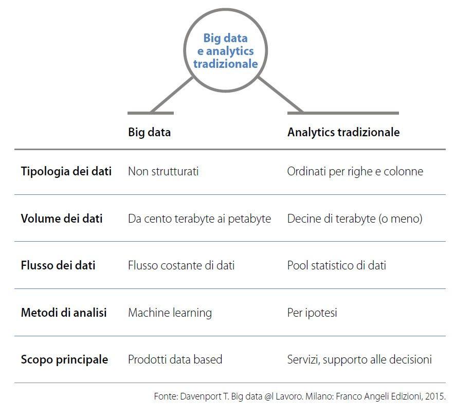 big-data-e-analytics-tradizionale