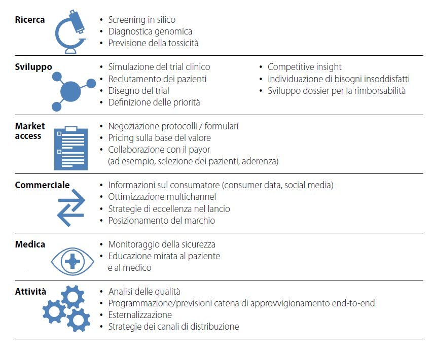 il-valore-dei-big-data-per-l-industria-del-farmaco