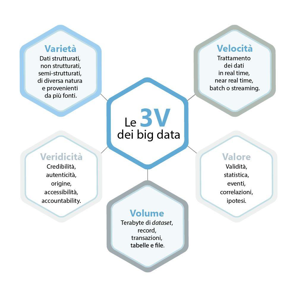 le 3 V dei big data