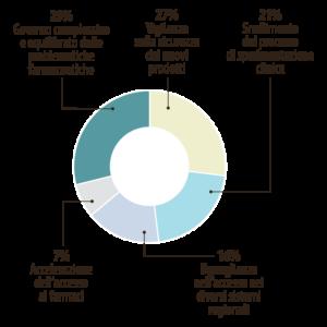 Obiettivi dell'autorità regolatoria rispetto un'innovazione