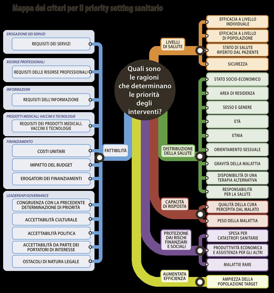 Figura 1. Mappa dei criteri per il priority setting sanitario (Modificata da Tromp N et al. BMC Health Serv Res 2012.)