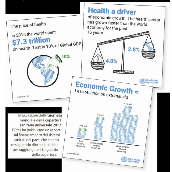 In occasione della Giornata mondiale della copertura sanitaria universale 2017 l'Oms ha pubblicato un report sul finanziamento dei sistemi sanitari dei paesi che stanno perseguendo riforme politiche per raggiungere il traguardo della copertura universale.