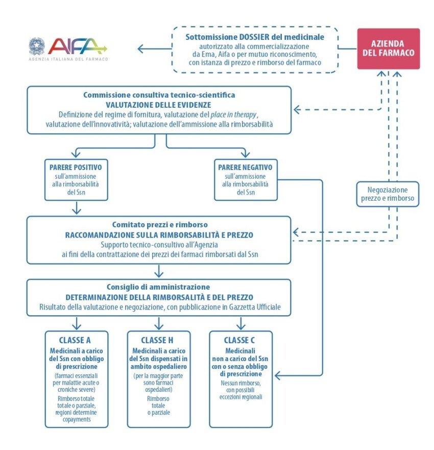 Processo di definizione della rimborsabilità e del prezzo dei medicinali in Italia